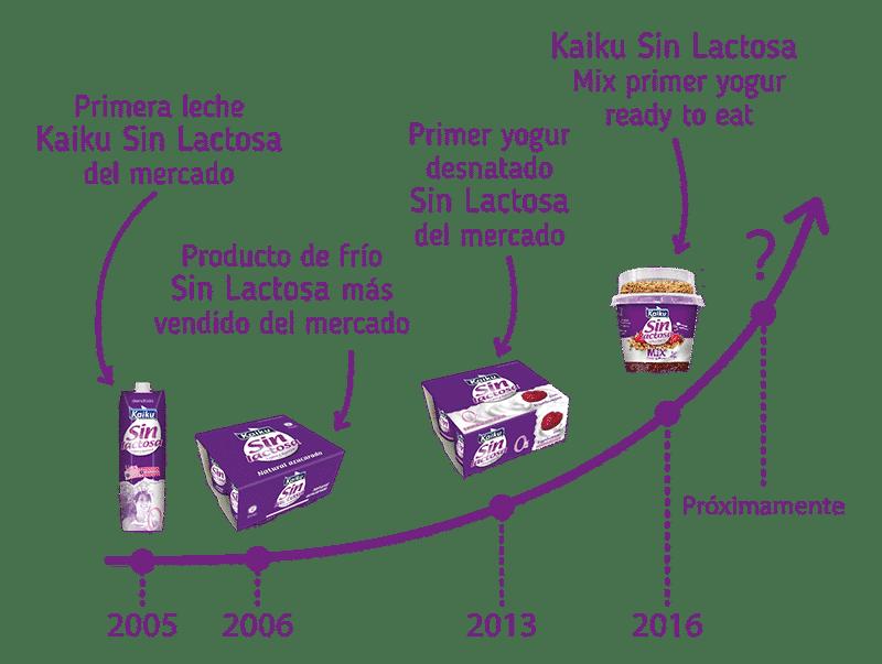 Branding Kaiku sin lactosa