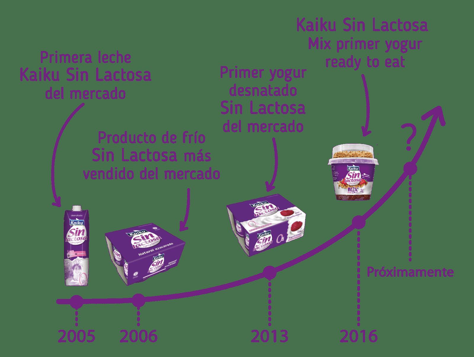 Sirope-food branding-alimentación-marca-evolucion2